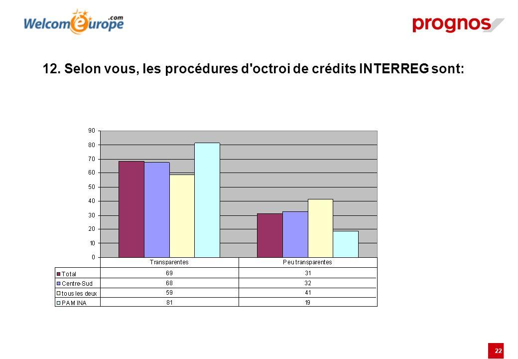 22 12. Selon vous, les procédures d'octroi de crédits INTERREG sont: