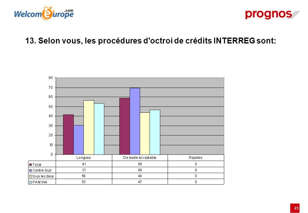 23 13. Selon vous, les procédures d'octroi de crédits INTERREG sont:
