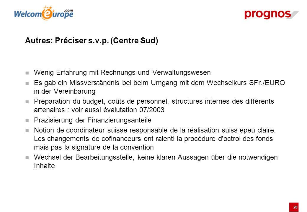 28 Autres: Préciser s.v.p. (Centre Sud) Wenig Erfahrung mit Rechnungs-und Verwaltungswesen Es gab ein Missverständnis bei beim Umgang mit dem Wechselk