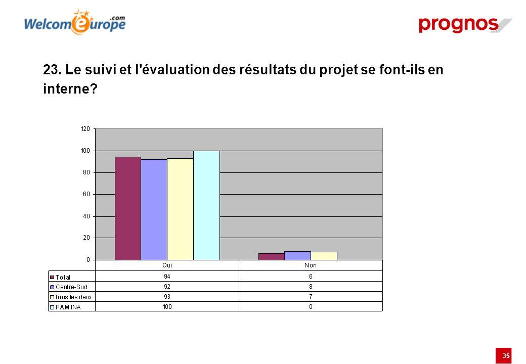 35 23. Le suivi et l'évaluation des résultats du projet se font-ils en interne?