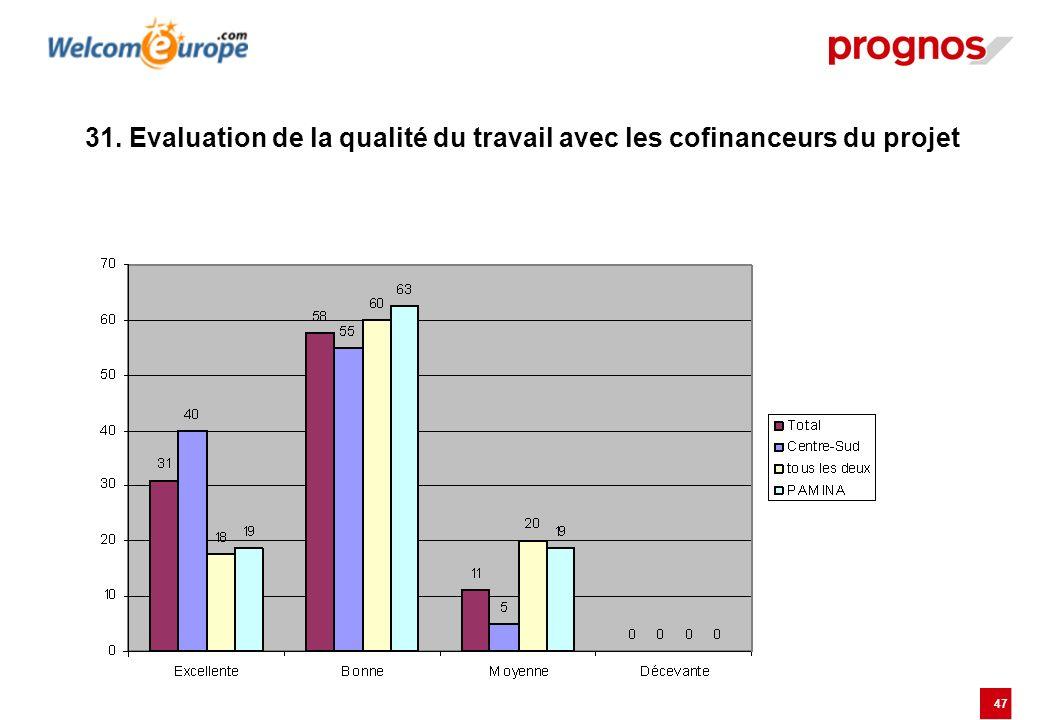47 31. Evaluation de la qualité du travail avec les cofinanceurs du projet