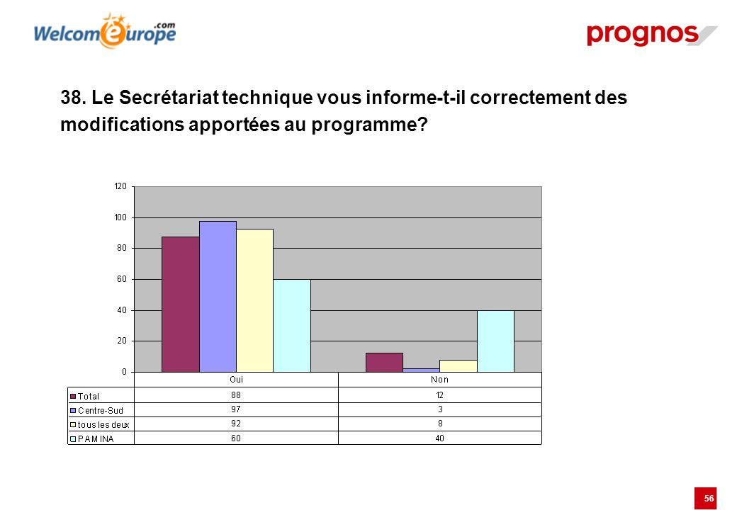 56 38. Le Secrétariat technique vous informe-t-il correctement des modifications apportées au programme?