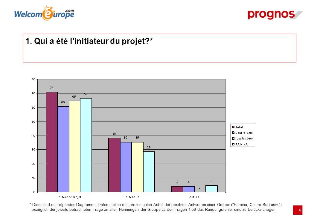 6 1. Qui a été l'initiateur du projet?* * Diese und die folgenden Diagramme Daten stellen den prozentualen Anteil der positiven Antworten einer Gruppe