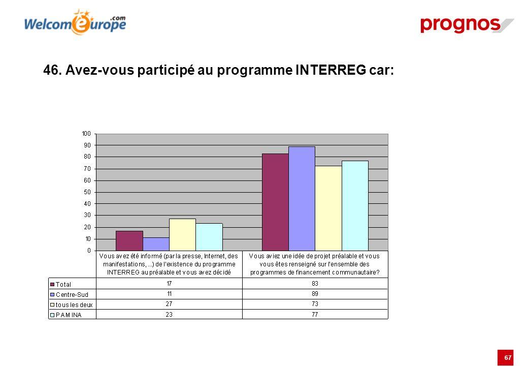 67 46. Avez-vous participé au programme INTERREG car: