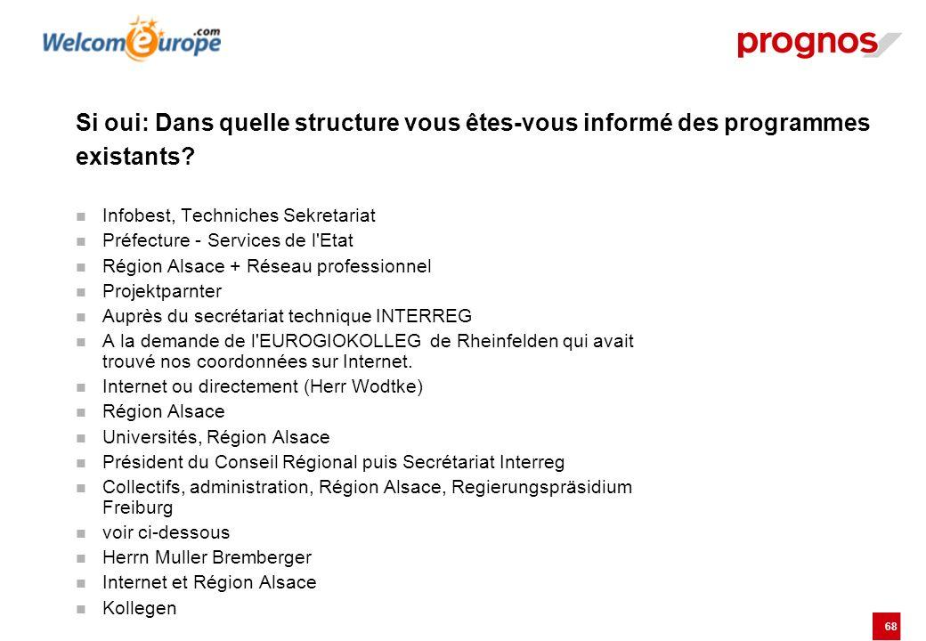 68 Si oui: Dans quelle structure vous êtes-vous informé des programmes existants? Infobest, Techniches Sekretariat Préfecture - Services de l'Etat Rég