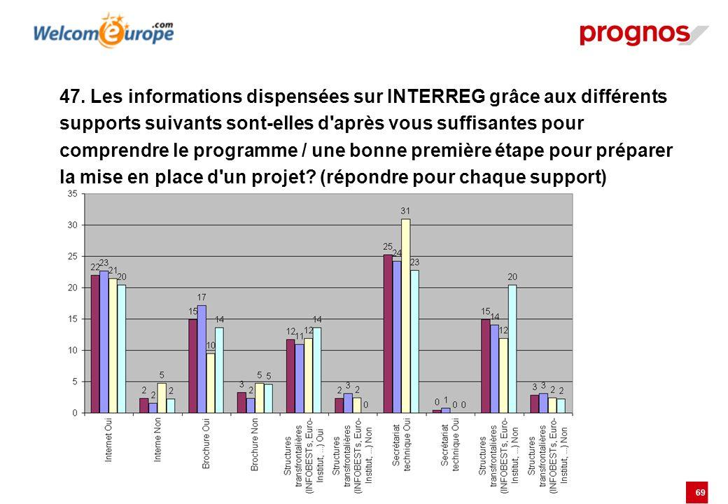 69 47. Les informations dispensées sur INTERREG grâce aux différents supports suivants sont-elles d'après vous suffisantes pour comprendre le programm