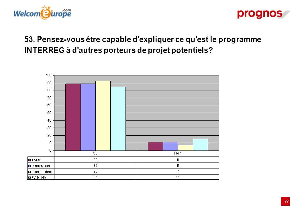 77 53. Pensez-vous être capable d'expliquer ce qu'est le programme INTERREG à d'autres porteurs de projet potentiels?