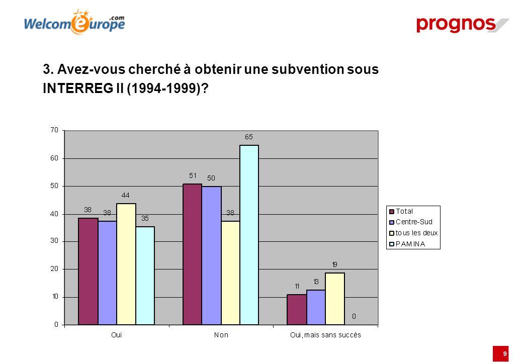 9 3. Avez-vous cherché à obtenir une subvention sous INTERREG II (1994-1999)?