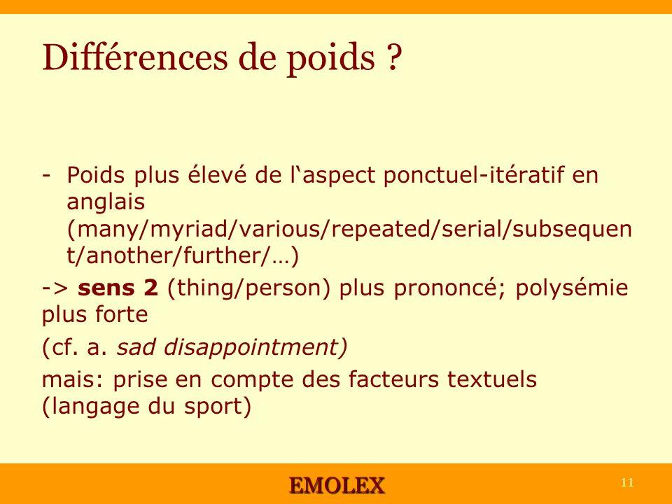 Différences de poids ? -Poids plus élevé de laspect ponctuel-itératif en anglais (many/myriad/various/repeated/serial/subsequen t/another/further/…) -