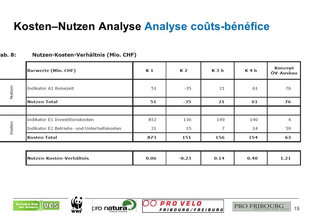 19 Kosten–Nutzen Analyse Analyse coûts-bénéfice