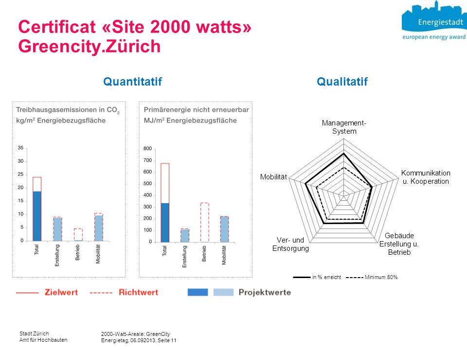 2000-Watt-Areale: GreenCity Energietag, 06.092013, Seite 11 Stadt Zürich Amt für Hochbauten Certificat «Site 2000 watts» Greencity.Zürich QuantitatifQualitatif