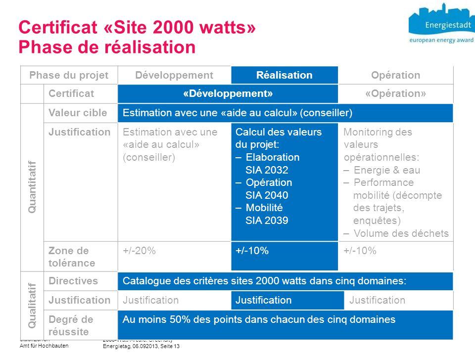 2000-Watt-Areale: GreenCity Energietag, 06.092013, Seite 13 Stadt Zürich Amt für Hochbauten Certificat «Site 2000 watts» Phase de réalisation Phase du projetDéveloppementRéalisationOpération Certificat«Développement»«Opération» Quantitatif Valeur cibleEstimation avec une «aide au calcul» (conseiller) JustificationEstimation avec une «aide au calcul» (conseiller) Calcul des valeurs du projet: –Elaboration SIA 2032 –Opération SIA 2040 –Mobilité SIA 2039 Monitoring des valeurs opérationnelles: –Energie & eau –Performance mobilité (décompte des trajets, enquêtes) –Volume des déchets Zone de tolérance +/-20%+/-10% Qualitatif DirectivesCatalogue des critères sites 2000 watts dans cinq domaines: Justification Degré de réussite Au moins 50% des points dans chacun des cinq domaines