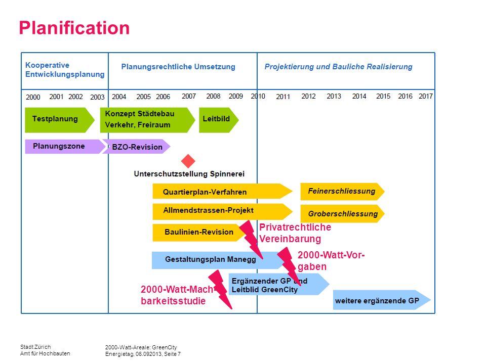2000-Watt-Areale: GreenCity Energietag, 06.092013, Seite 7 Stadt Zürich Amt für Hochbauten Planification 2000-Watt-Mach- barkeitsstudie 2000-Watt-Vor- gaben Privatrechtliche Vereinbarung