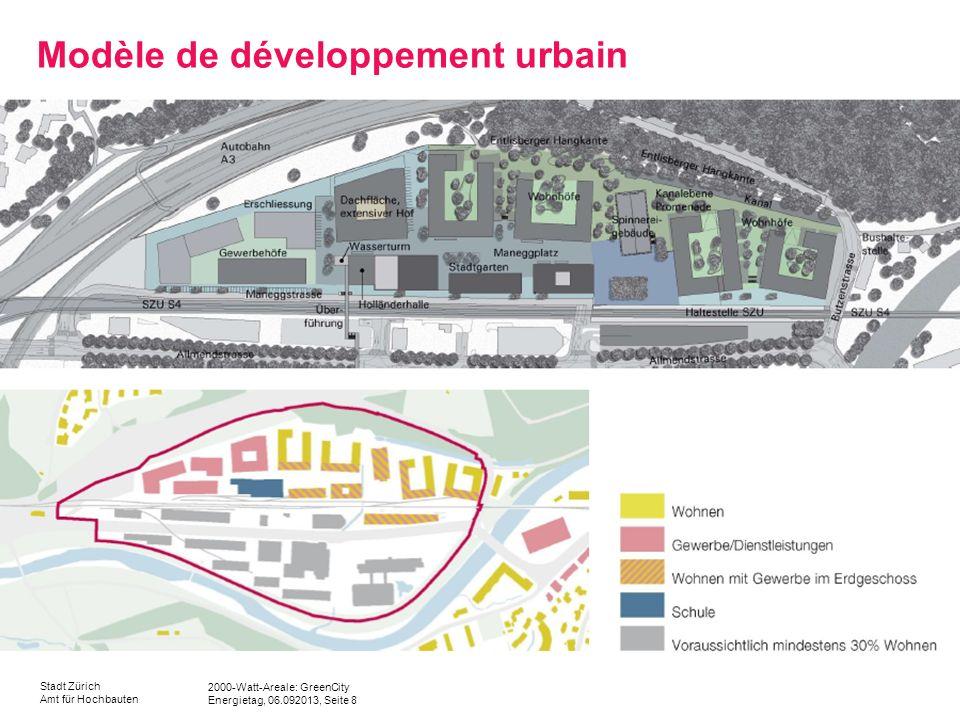2000-Watt-Areale: GreenCity Energietag, 06.092013, Seite 8 Stadt Zürich Amt für Hochbauten Modèle de développement urbain