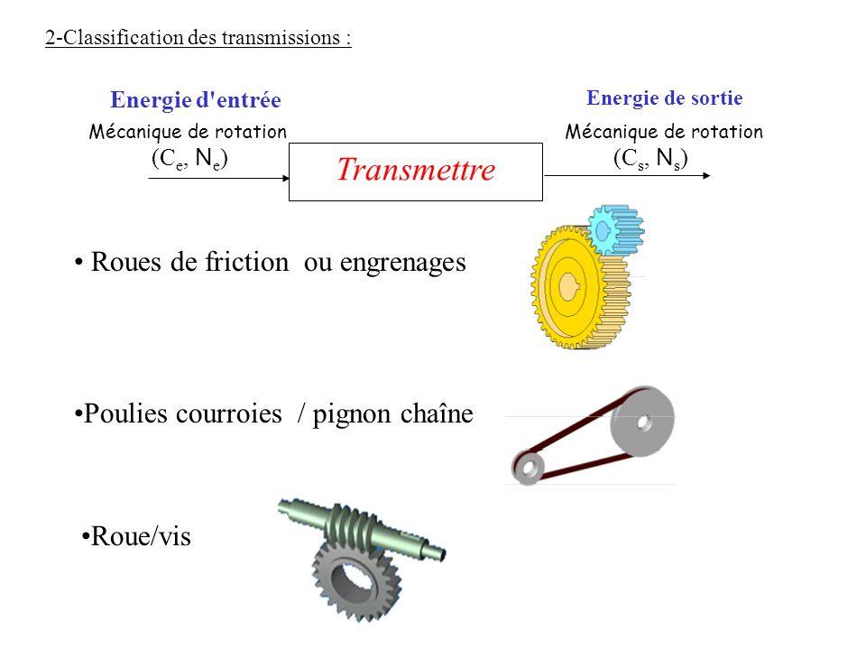 Roues de friction ou engrenages Poulies courroies / pignon chaîne Roue/vis Transmettre Energie d'entrée Energie de sortie (C e, N e )(C s, N s ) Mécan
