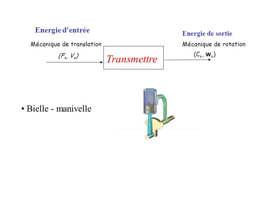 Bielle - manivelle Mécanique de translation Transmettre Energie d'entrée Mécanique de rotation (C e, w e ) Energie de sortie (F s, V s )
