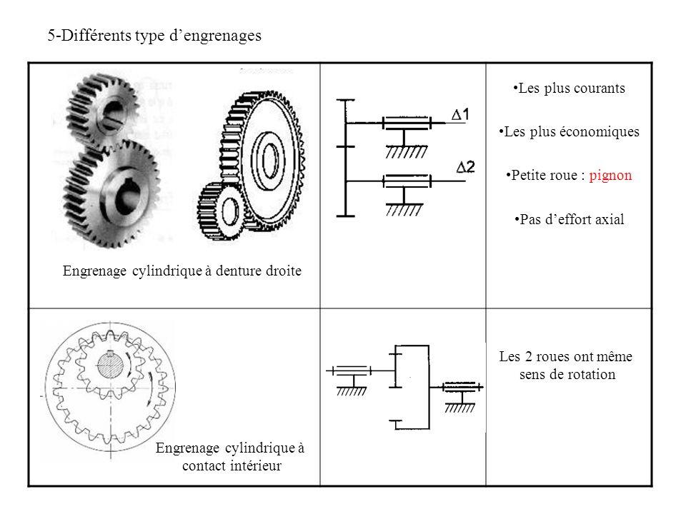 5-Différents type d'engrenages Engrenage cylindrique à denture droite Les plus courants Les plus économiques Petite roue : pignon Pas d'effort axial E