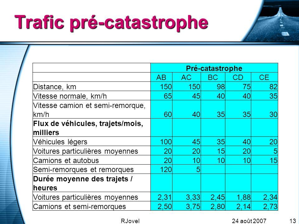 24 août 2007RJovel13 Trafic pré-catastrophe Pré-catastrophe ABACBCCDCE Distance, km150 987582 Vitesse normale, km/h654540 35 Vitesse camion et semi-remorque, km/h604035 30 Flux de véhicules, trajets/mois, milliers Véhicules légers10045354020 Voitures particulières moyennes20 15205 Camions et autobus2010 15 Semi-remorques et remorques1205 Durée moyenne des trajets / heures Voitures particulières moyennes2,313,332,451,882,34 Camions et semi-remorques2,503,752,802,142,73