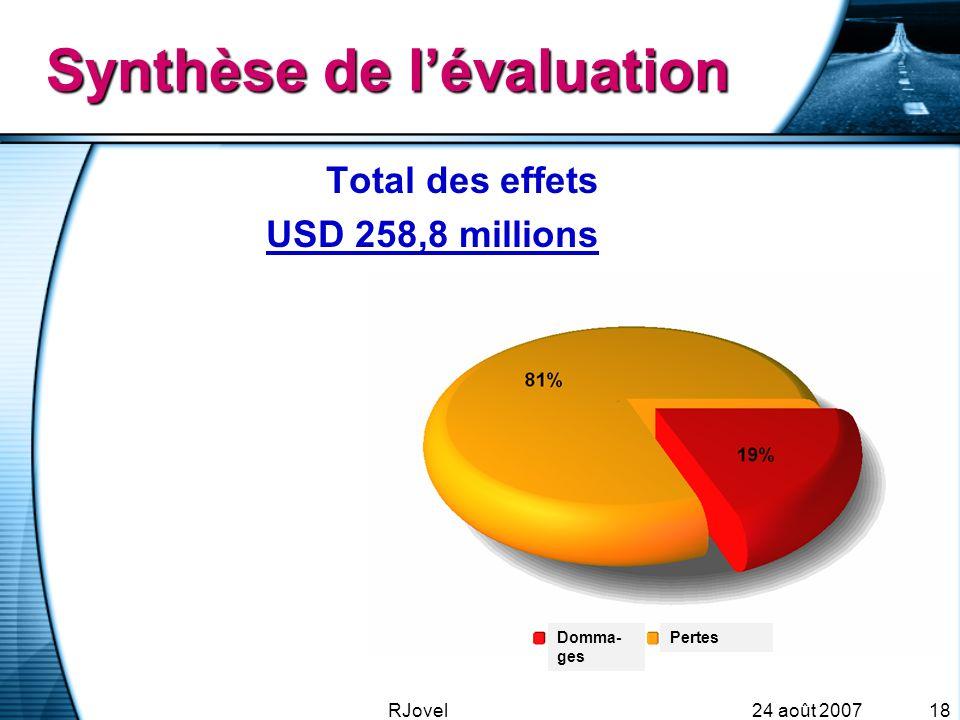 24 août 2007RJovel18 Synthèse de l'évaluation Total des effets USD 258,8 millions Domma- ges Pertes