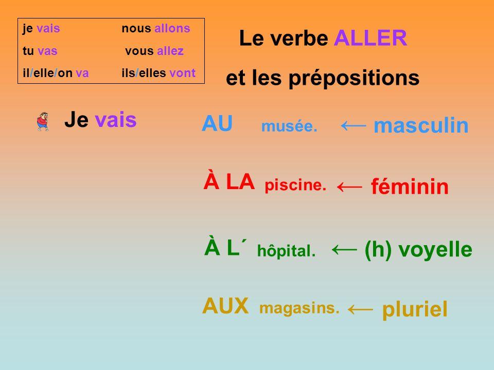 Le verbe ALLER et les prépositions Je vais AU À LA À L´ AUX ← masculin ← féminin ← (h) voyelle ← pluriel musée.