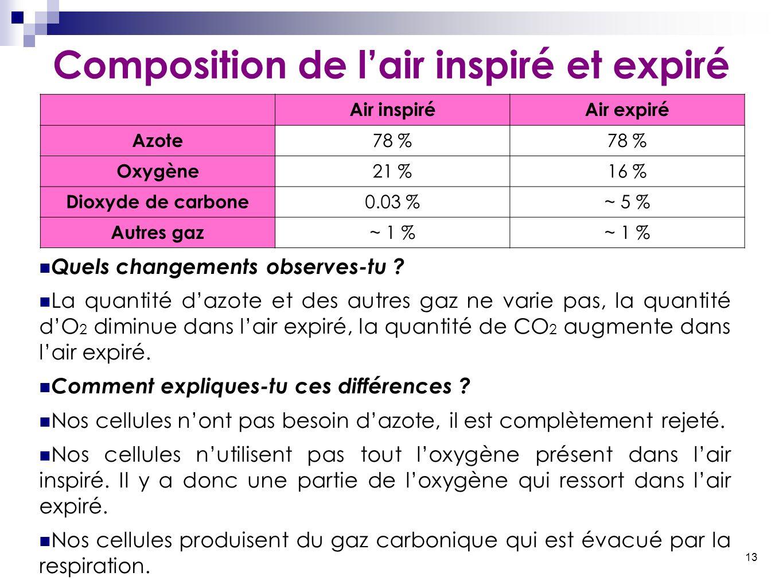 13 Composition de l'air inspiré et expiré Quels changements observes-tu ? La quantité d'azote et des autres gaz ne varie pas, la quantité d'O 2 diminu