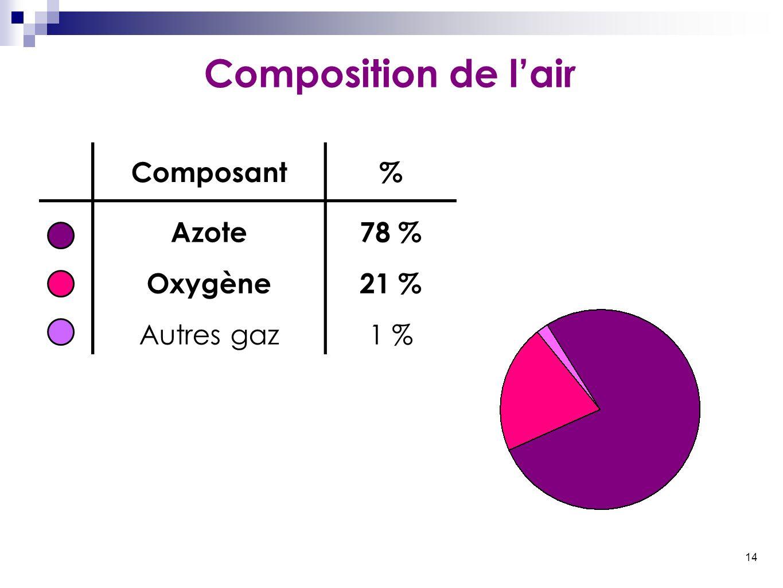 14 Composition de l'air Composant% Azote78 % Oxygène21 % Autres gaz1 %
