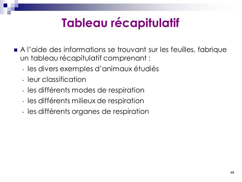 48 Tableau récapitulatif A l'aide des informations se trouvant sur les feuilles, fabrique un tableau récapitulatif comprenant : - les divers exemples