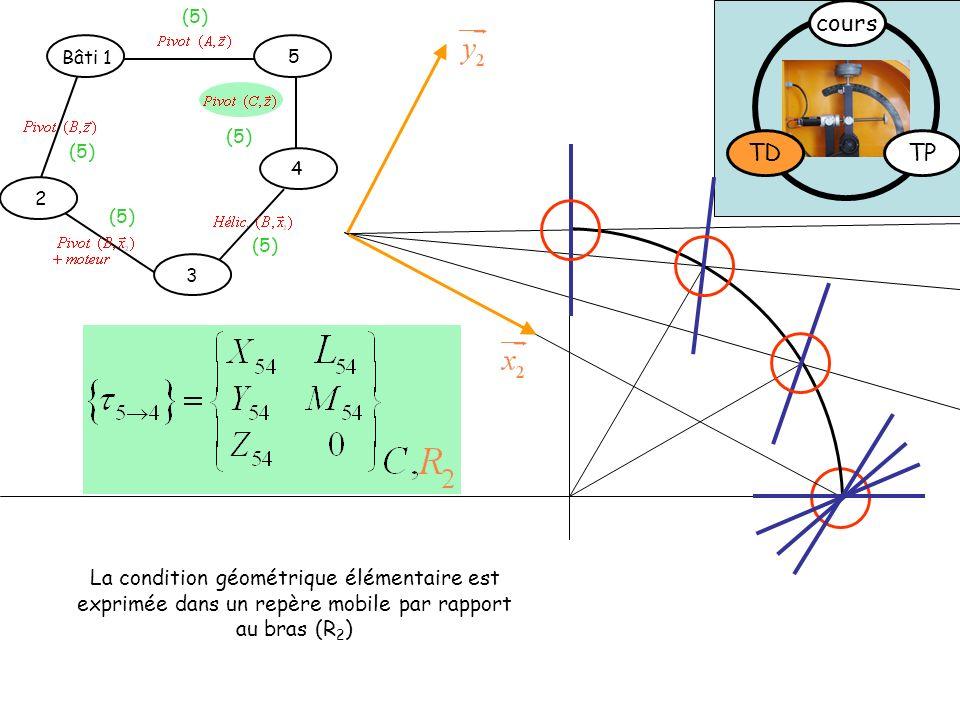 TDTP cours La condition géométrique élémentaire est exprimée dans un repère mobile par rapport au bras (R 2 ) Bâti 1 4 5 2 3 (5)