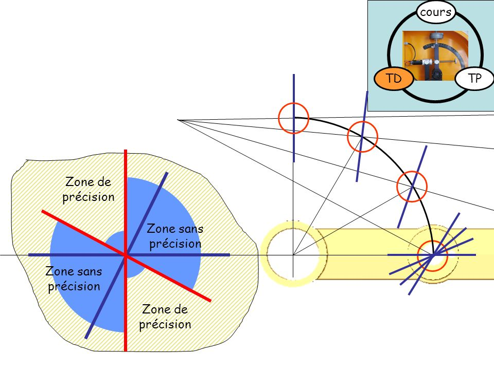 TDTP cours Zone de précision Zone sans précision