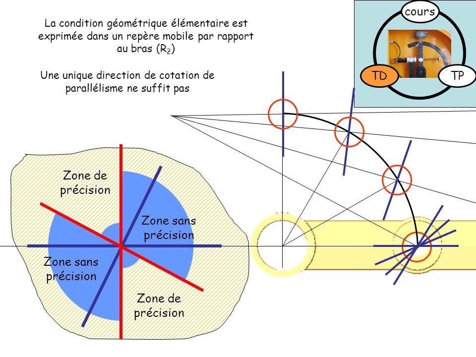 TDTP cours Zone de précision Zone sans précision Une unique direction de cotation de parallélisme ne suffit pas La condition géométrique élémentaire e