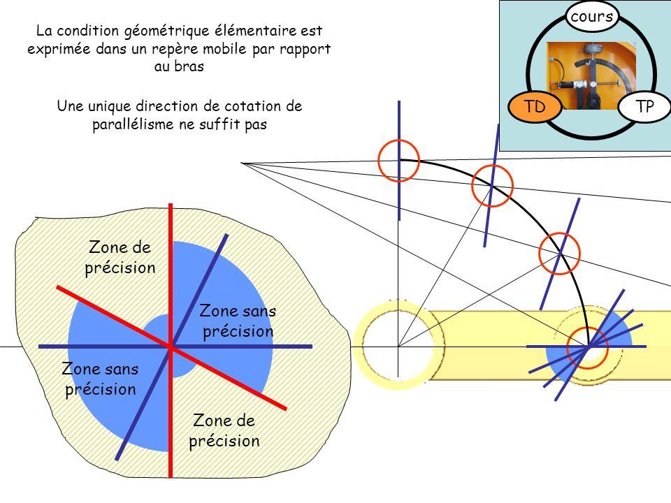 Une unique direction de cotation de parallélisme ne suffit pas La condition géométrique élémentaire est exprimée dans un repère mobile par rapport au