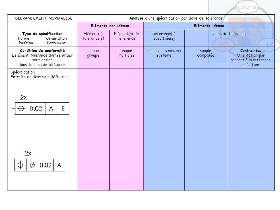 TDTP cours TOLERANCEMENT NORMALISEAnalyse d'une spécification par zone de tolérance Eléments non idéauxEléments idéaux Type de spécification Forme Ori