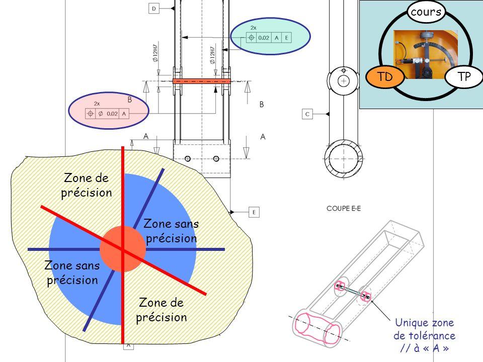 Zone de précision Zone sans précision Unique zone de tolérance // à « A » TDTP cours