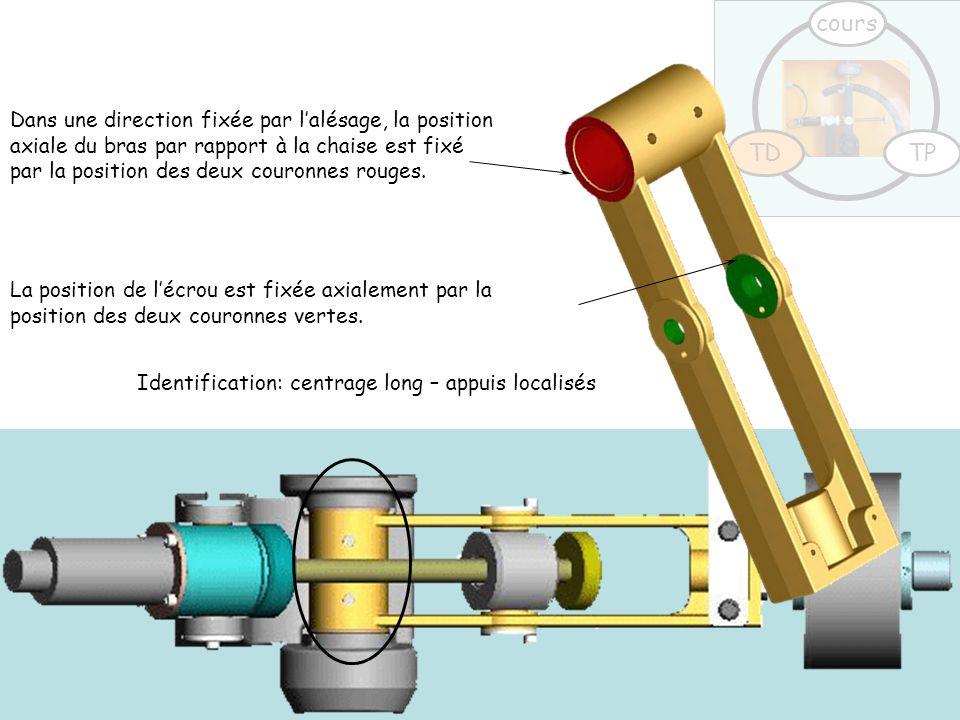 TDTP cours Identification: centrage long – appuis localisés Dans une direction fixée par l'alésage, la position axiale du bras par rapport à la chaise