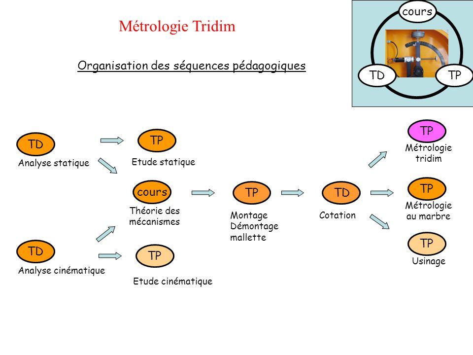 TD TPcours Métrologie Tridim TD Analyse statique Analyse cinématique TP Etude statique Etude cinématique cours Théorie des mécanismes Organisation des