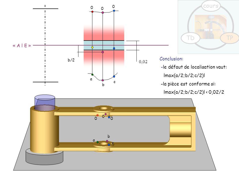 0 0 0 a b c 0,02 b/2 a b c 0 0 0 Conclusion: -le défaut de localisation vaut: lmax(a/2;b/2;c/2)l -la pièce est conforme si: lmax(a/2;b/2;c/2)l < 0,02/