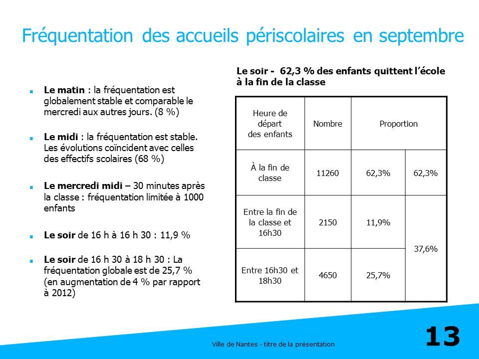 Ville de Nantes - titre de la présentation 13 Fréquentation des accueils périscolaires en septembre  Le matin : la fréquentation est globalement stab