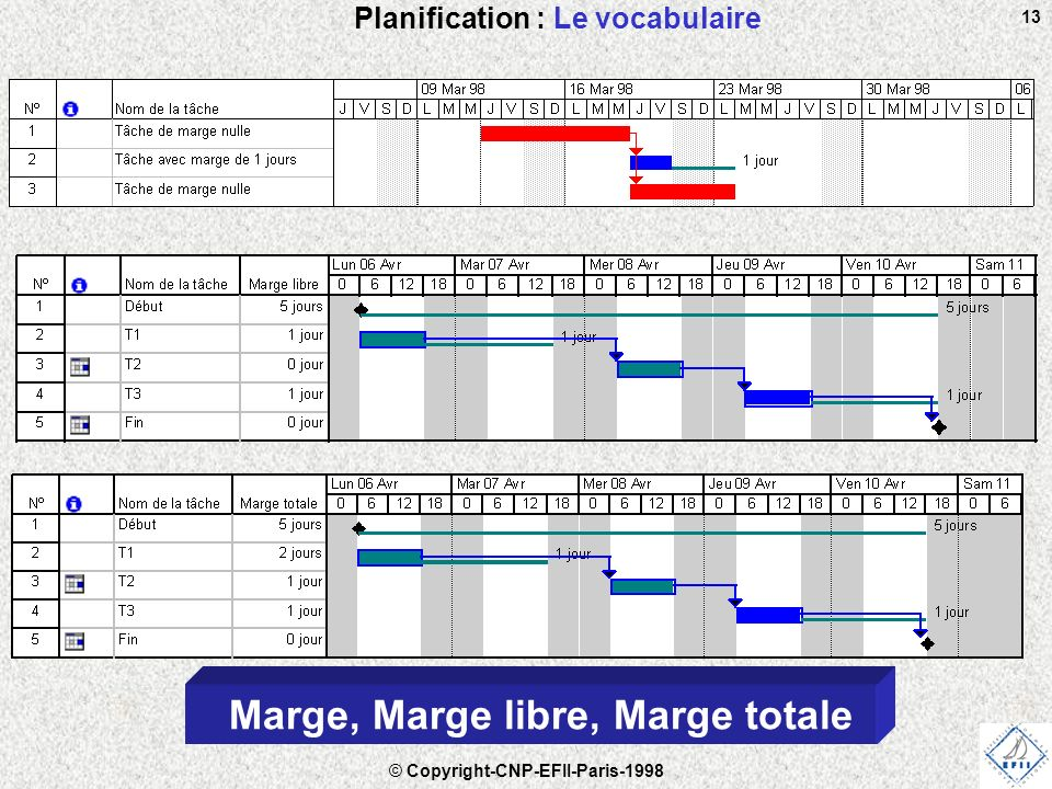 © Copyright-CNP-EFII-Paris-1998 13 Planification : Le vocabulaire Marge, Marge libre, Marge totale