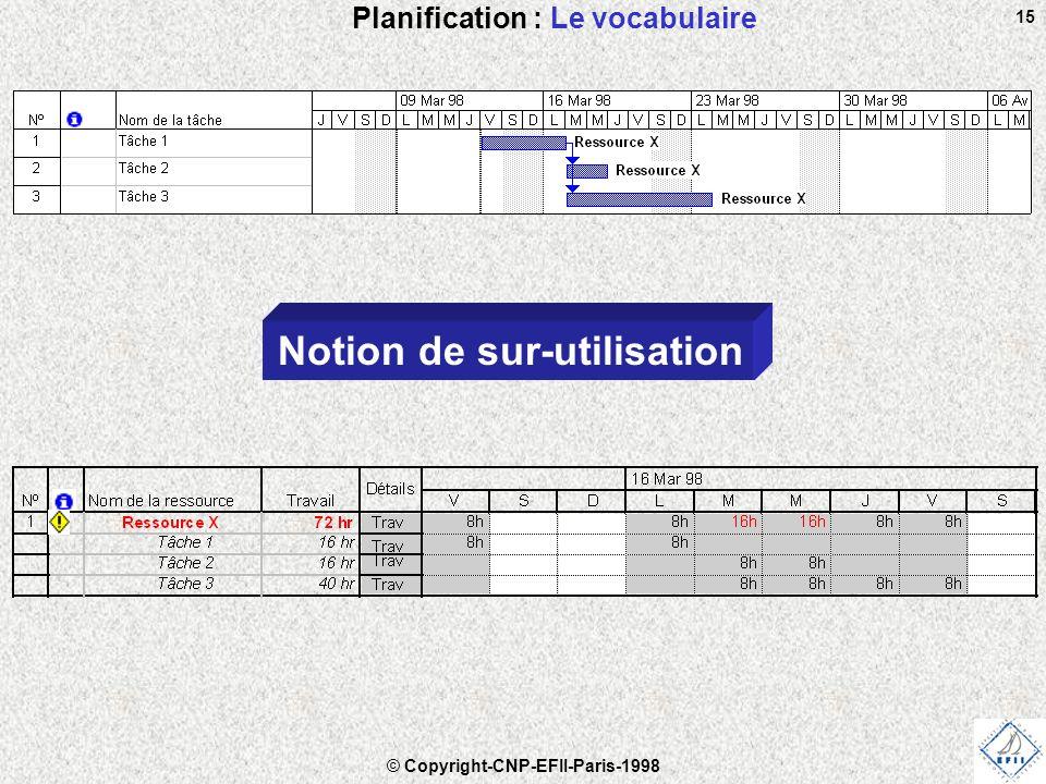 © Copyright-CNP-EFII-Paris-1998 15 Planification : Le vocabulaire Notion de sur-utilisation