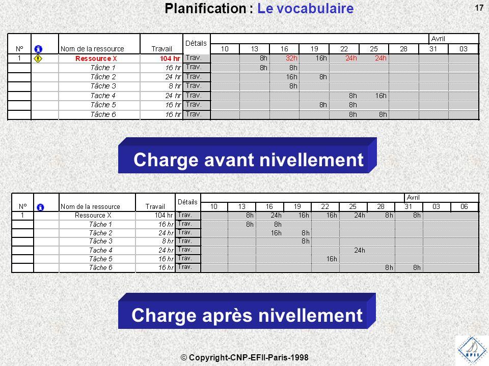 © Copyright-CNP-EFII-Paris-1998 17 Planification : Le vocabulaire Charge avant nivellement Charge après nivellement