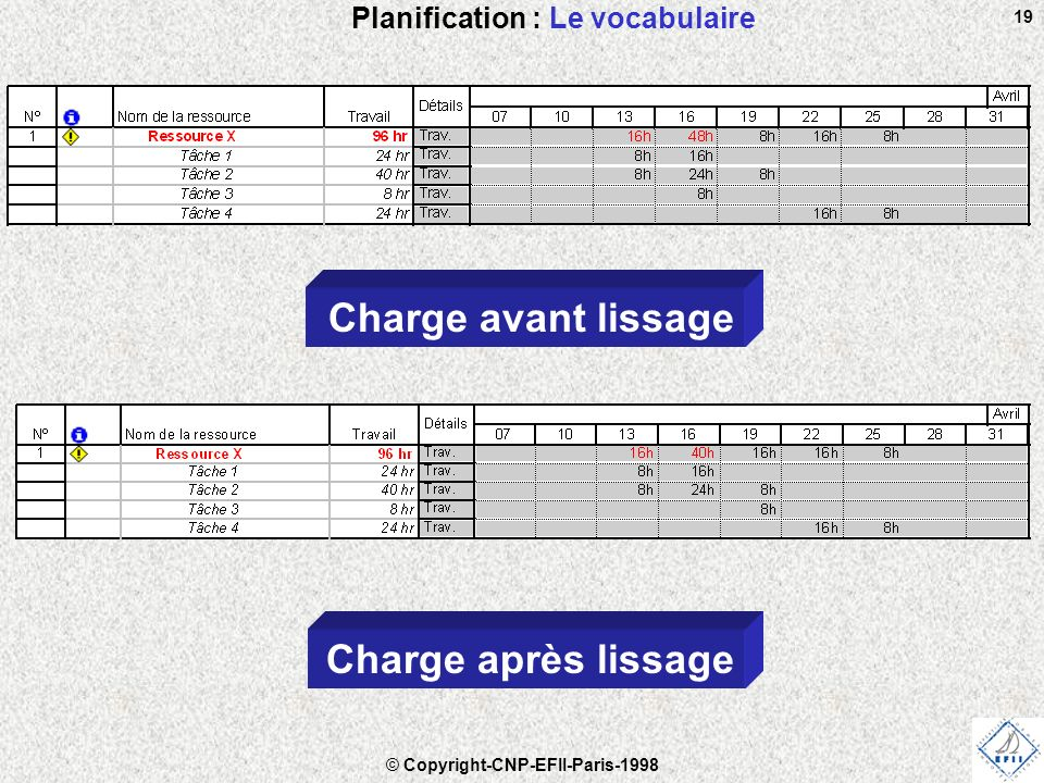 © Copyright-CNP-EFII-Paris-1998 19 Planification : Le vocabulaire Charge avant lissage Charge après lissage