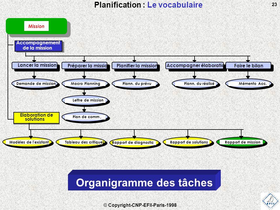 © Copyright-CNP-EFII-Paris-1998 23 Planification : Le vocabulaire Organigramme des tâches Accompagnement de la mission Mission Lancer la mission Elaboration de solutions Préparer la missionPlanifier la mission Accompagner élaboration Faire le bilan Demande de missionMacro PlanningPlann.