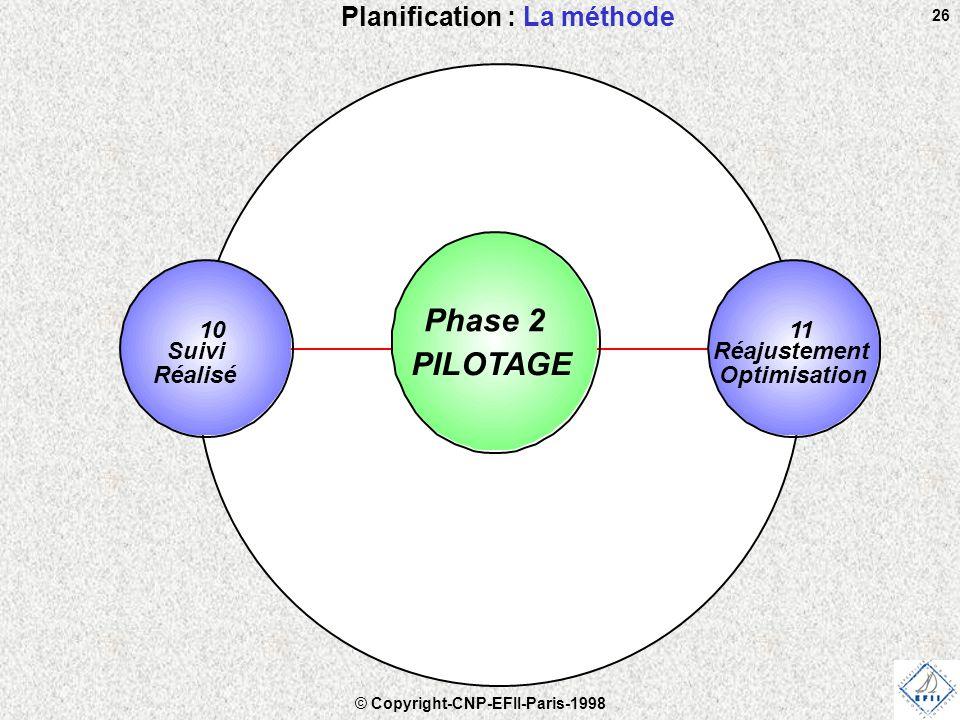 © Copyright-CNP-EFII-Paris-1998 26 Planification : La méthode 11 Réajustement Optimisation 10 Suivi Réalisé Phase 2 PILOTAGE