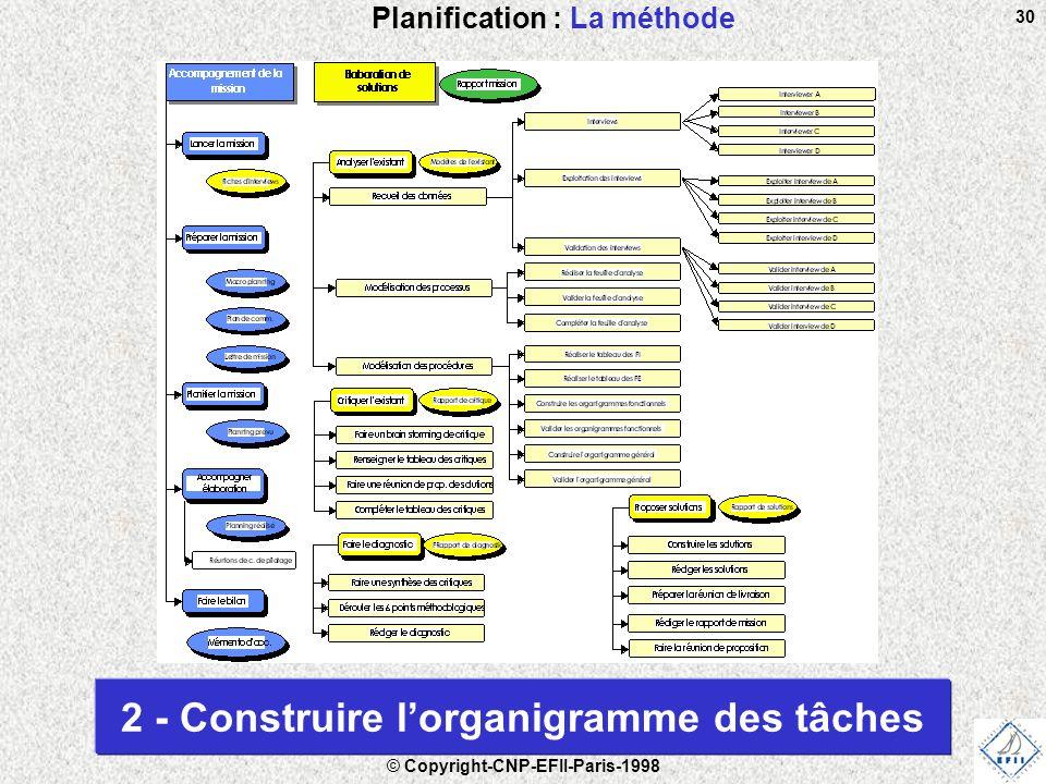 © Copyright-CNP-EFII-Paris-1998 30 Planification : La méthode 2 - Construire l'organigramme des tâches