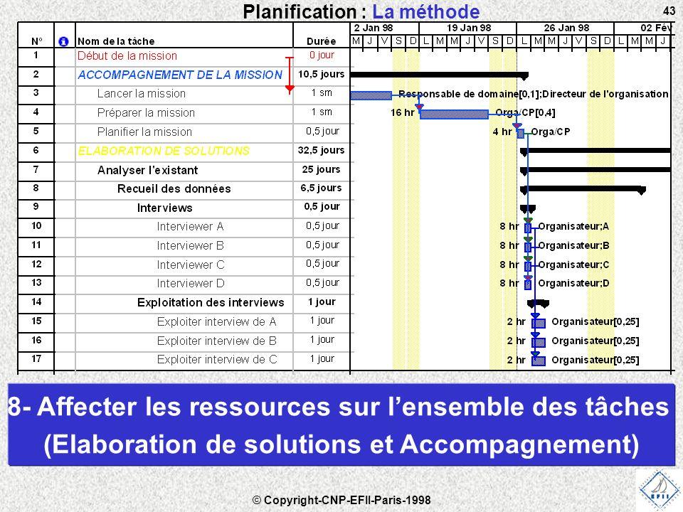 © Copyright-CNP-EFII-Paris-1998 43 Planification : La méthode 8- Affecter les ressources sur l'ensemble des tâches (Elaboration de solutions et Accompagnement)