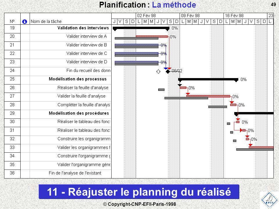 © Copyright-CNP-EFII-Paris-1998 49 Planification : La méthode 11 - Réajuster le planning du réalisé