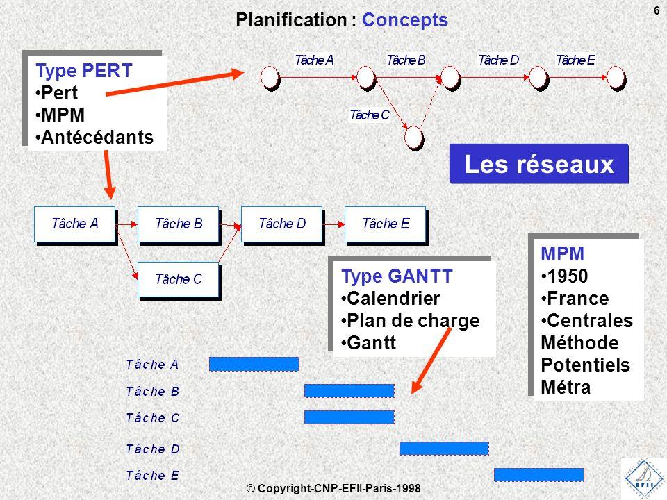 © Copyright-CNP-EFII-Paris-1998 6 Planification : Concepts Les réseaux Type GANTT Calendrier Plan de charge Gantt Type GANTT Calendrier Plan de charge Gantt Type PERT Pert MPM Antécédants Type PERT Pert MPM Antécédants MPM 1950 France Centrales Méthode Potentiels Métra MPM 1950 France Centrales Méthode Potentiels Métra