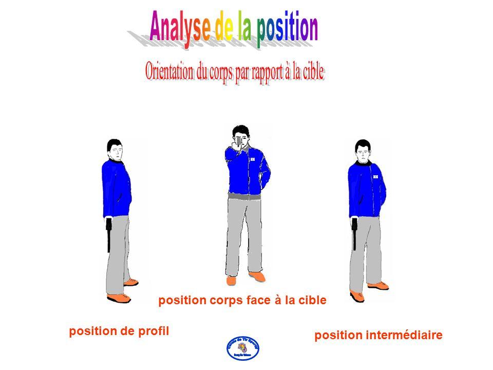 La position de profil, avec les épaules dans le prolongement du bras, présente l'avantage d'aligner naturellement l'oeil,les organes de visée, le bras