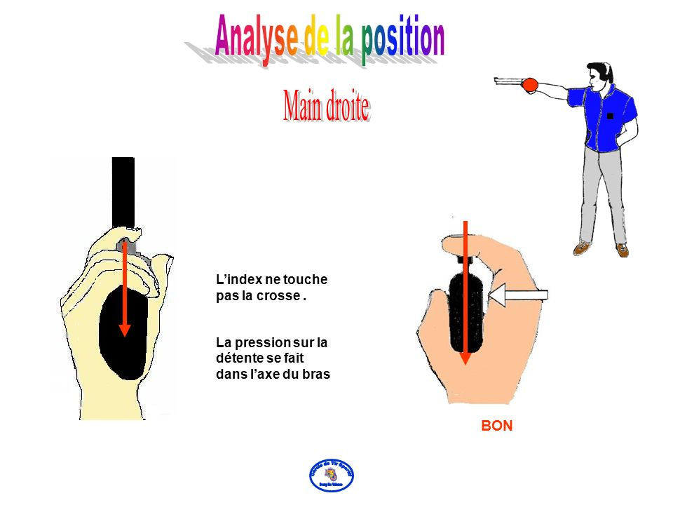 MAUVAIS S La pression sur la détente ne se fait pas dans l'axe Sur le dessin de droite,l'index touche la crosse