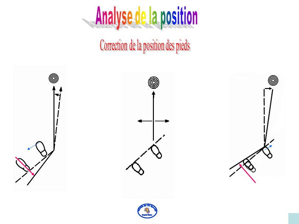 La visée s'effectue à gauche de la cible Si l'écart est faible : lever la pointe du pied gauche,en appui sur le talon, tourner la pointe du pied vers